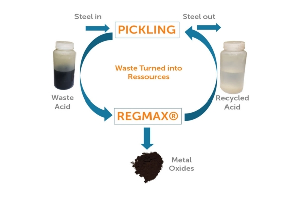 Eliminating waste acid from the stainless steel industry